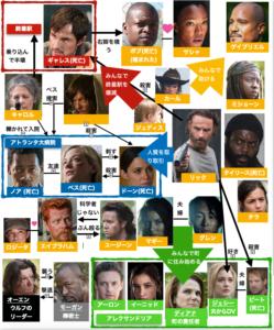 ウォーキング・デッドシーズン5登場キャラ相関図