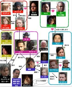 ウォーキング・デッドシーズン4キャラクター相関図
