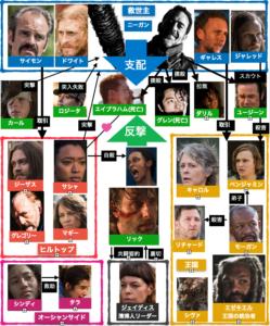 ウォーキング・デッドシーズン7登場人物ネタバレ相関図
