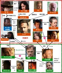 ウォーキング・デッドシーズン3人物相関図