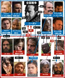 ウォーキング・デッドシーズン8相関図
