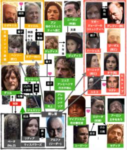 ウォーキング・デッドシーズン9人物相関図