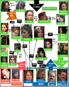 ウォーキング・デッドシーズン6相関図